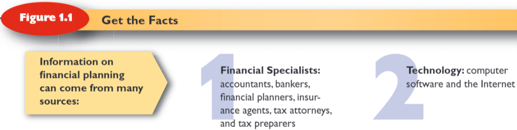 Personal Finance Definition | Decisions and Goals