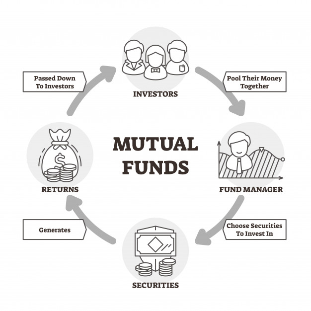Mutual Fund and SIP How it Works