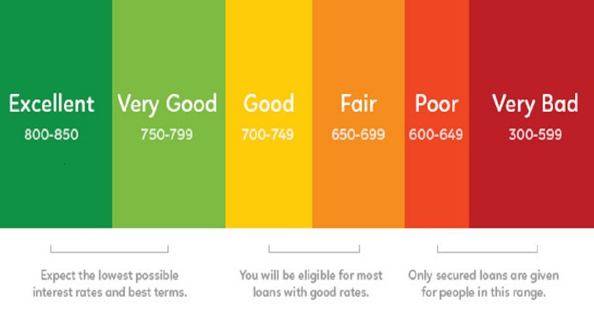 Loans for Bad Credit Score Report